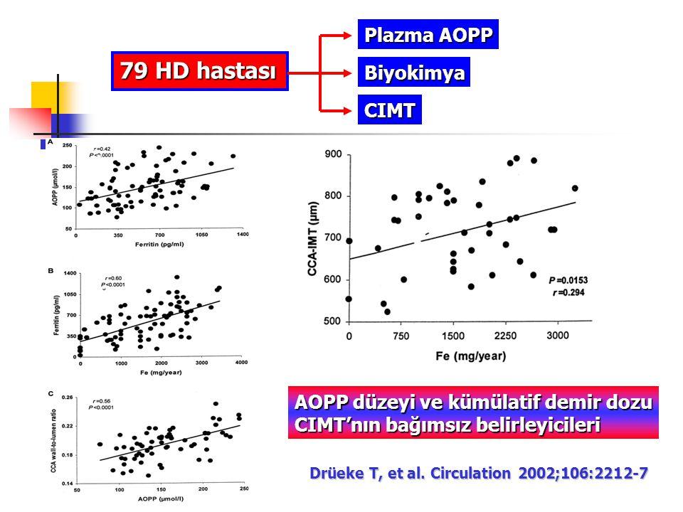 79 HD hastası Plazma AOPP Biyokimya CIMT