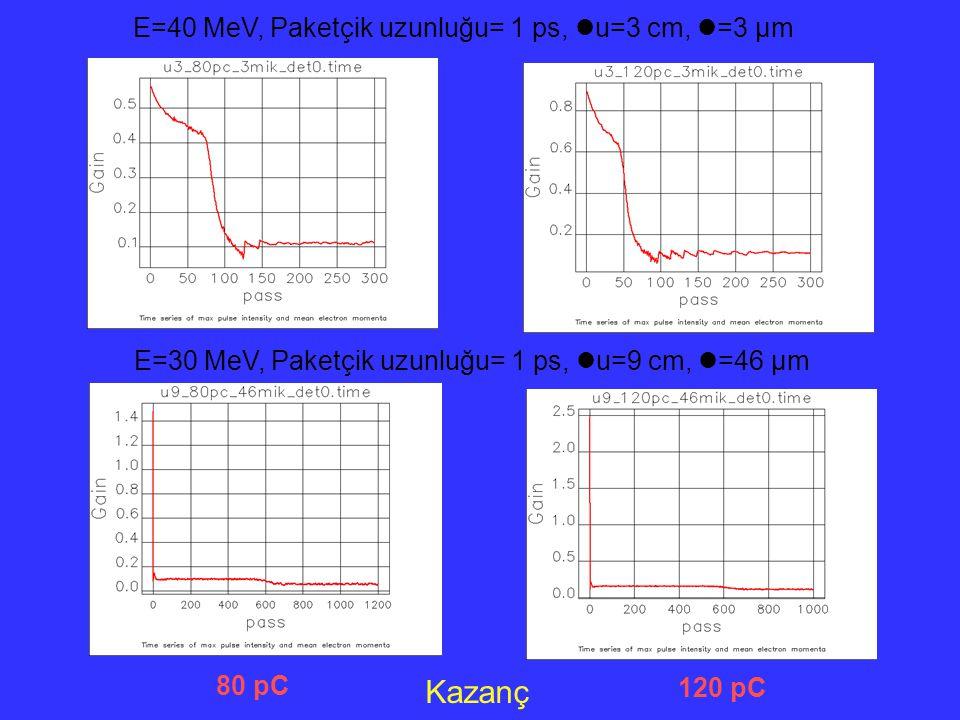Kazanç E=40 MeV, Paketçik uzunluğu= 1 ps, u=3 cm, =3 µm