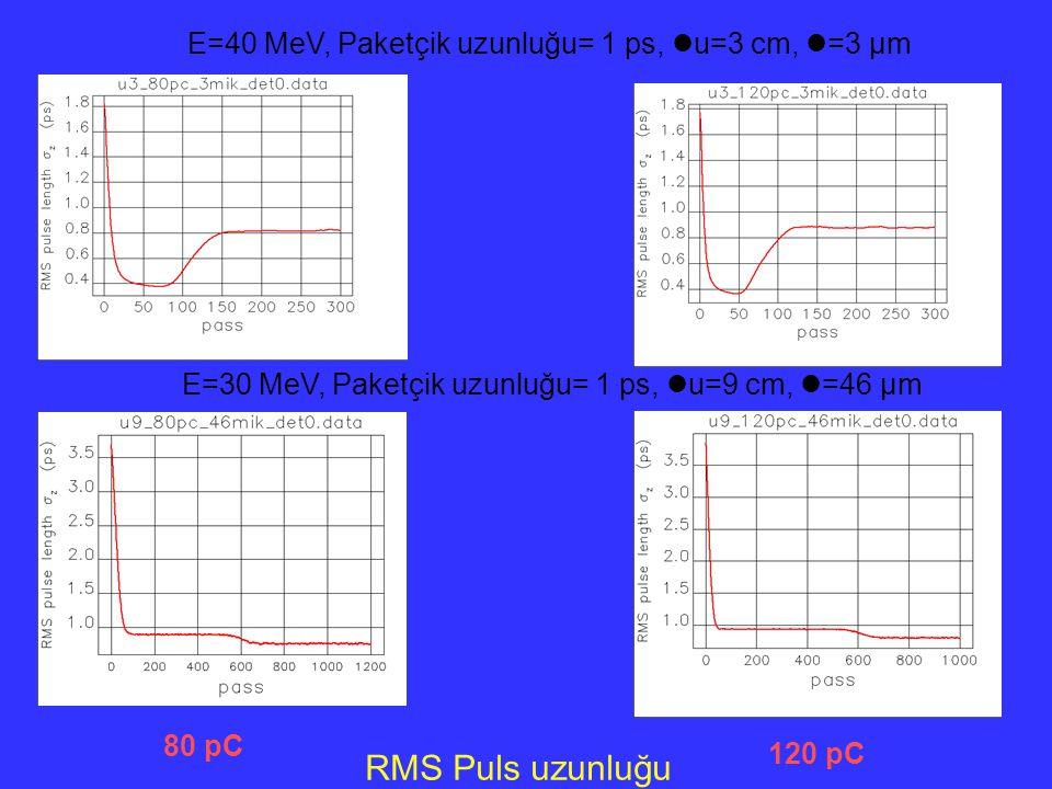 RMS Puls uzunluğu E=40 MeV, Paketçik uzunluğu= 1 ps, u=3 cm, =3 µm