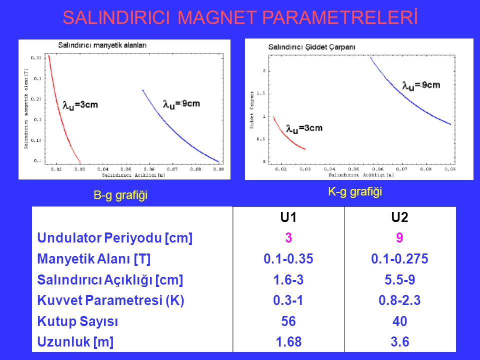 SALINDIRICI MAGNET PARAMETRELERİ