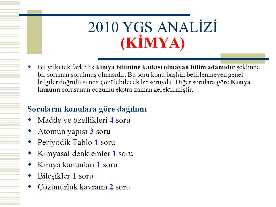 2010 YGS ANALİZİ (KİMYA) Soruların konulara göre dağılımı