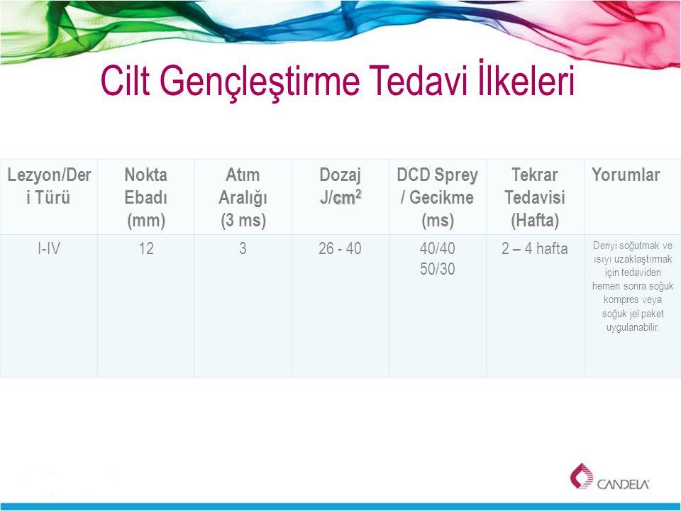DCD Sprey / Gecikme (ms) Tekrar Tedavisi (Hafta)