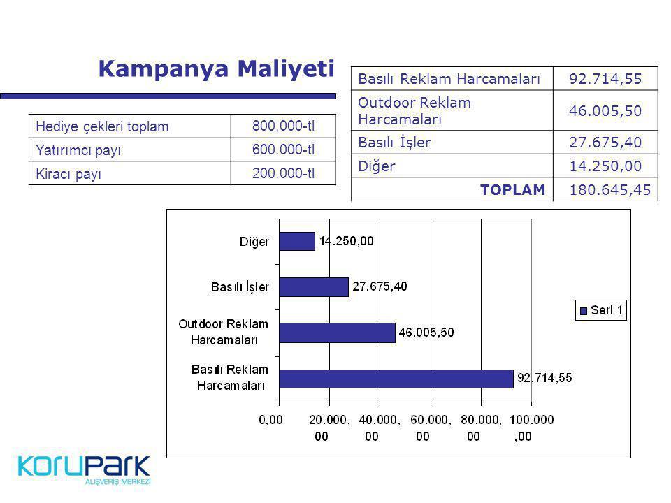Kampanya Maliyeti Basılı Reklam Harcamaları 92.714,55