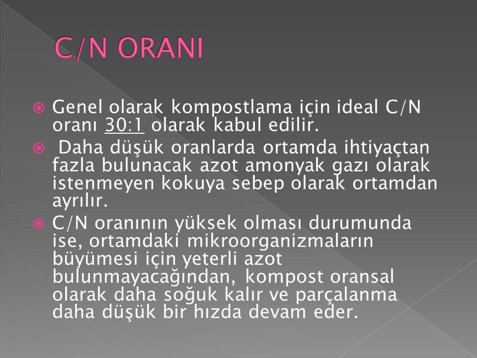 C/N ORANI Genel olarak kompostlama için ideal C/N oranı 30:1 olarak kabul edilir.