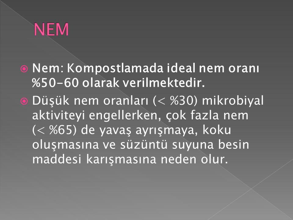 NEM Nem: Kompostlamada ideal nem oranı %50-60 olarak verilmektedir.
