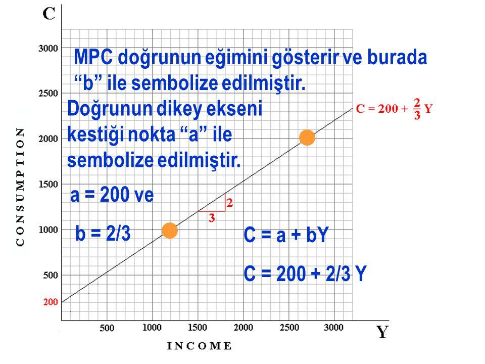 MPC doğrunun eğimini gösterir ve burada b ile sembolize edilmiştir.