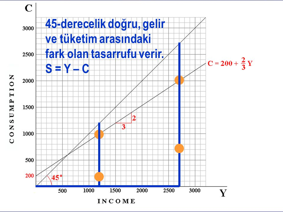 45-derecelik doğru, gelir ve tüketim arasındaki fark olan tasarrufu verir. S = Y – C
