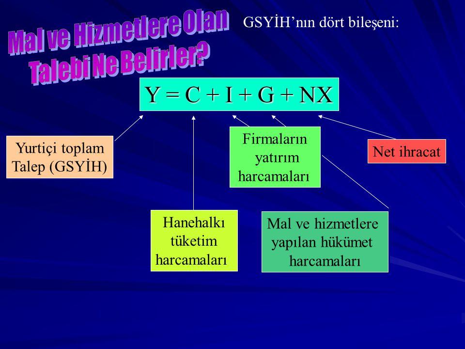 Y = C + I + G + NX GSYİH'nın dört bileşeni: Firmaların Yurtiçi toplam