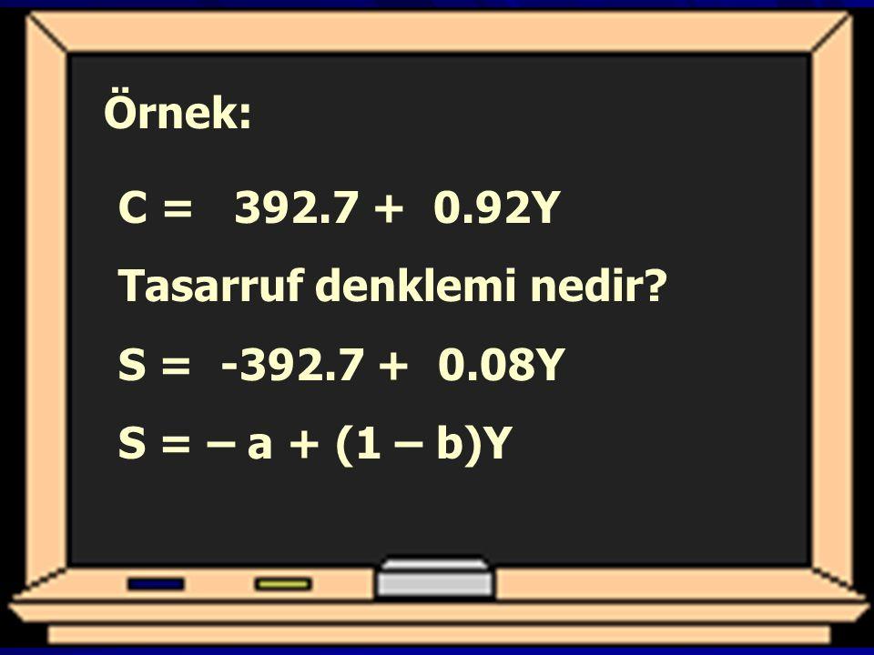 Örnek: C = 392.7 + 0.92Y Tasarruf denklemi nedir S = -392.7 + 0.08Y S = – a + (1 – b)Y