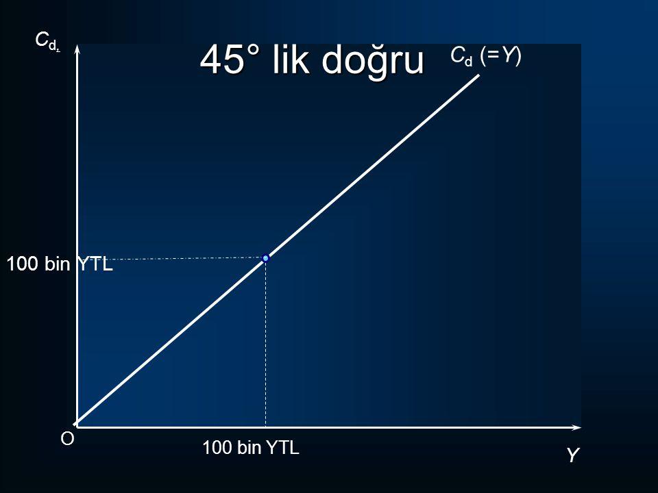 45° lik doğru Cd, Cd (=Y) 100 bin YTL O 100 bin YTL Y