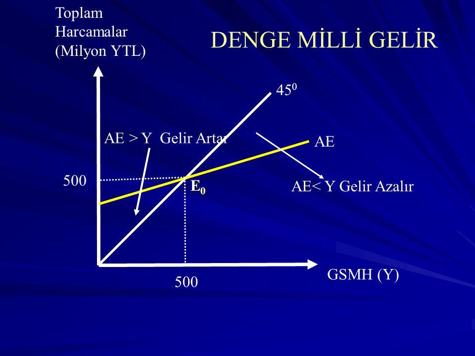 DENGE MİLLİ GELİR Toplam Harcamalar (Milyon YTL) 450