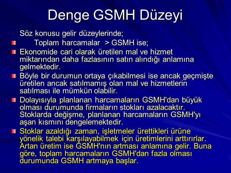 Denge GSMH Düzeyi Toplam harcamalar > GSMH ise;