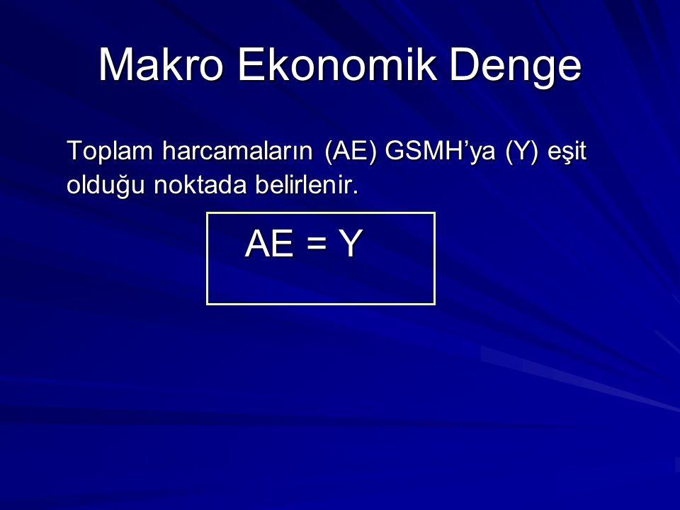 Makro Ekonomik Denge Toplam harcamaların (AE) GSMH'ya (Y) eşit olduğu noktada belirlenir. AE = Y