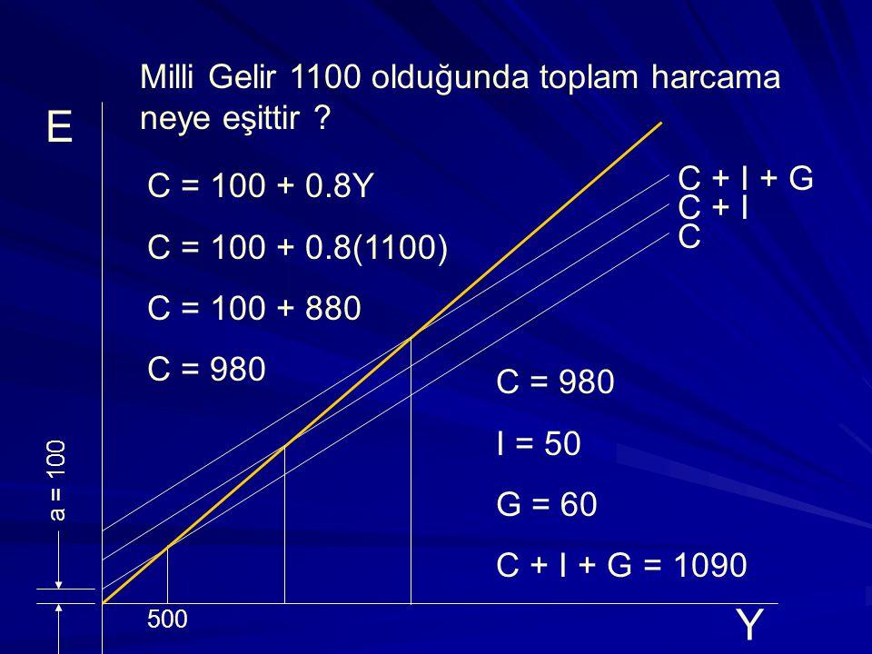 E Y Milli Gelir 1100 olduğunda toplam harcama neye eşittir C + I + G