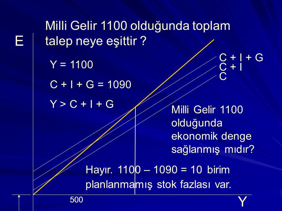 E Y Milli Gelir 1100 olduğunda toplam talep neye eşittir C + I + G