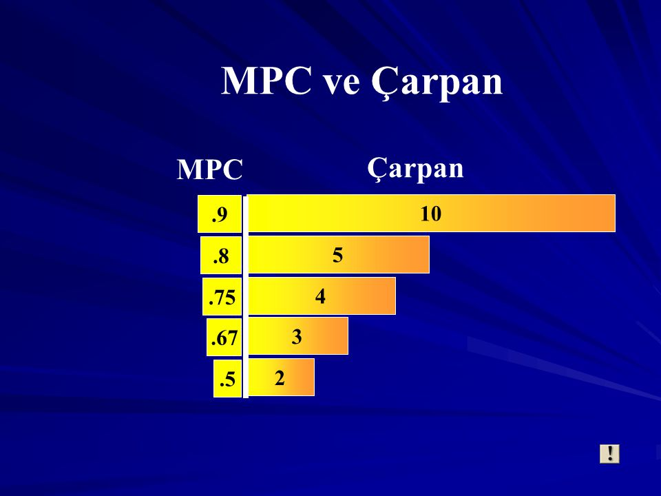 MPC ve Çarpan MPC Çarpan .9 .8 .75 .67 .5 10 5 4 3 2