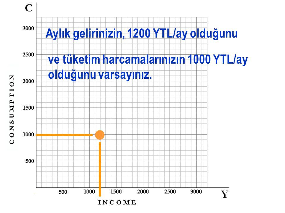 Aylık gelirinizin, 1200 YTL/ay olduğunu