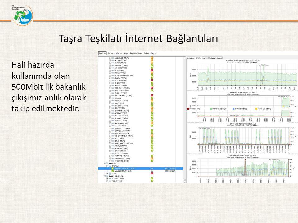 Taşra Teşkilatı İnternet Bağlantıları