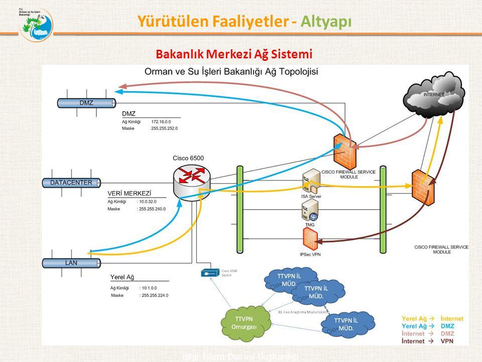 Yürütülen Faaliyetler - Altyapı Bakanlık Merkezi Ağ Sistemi