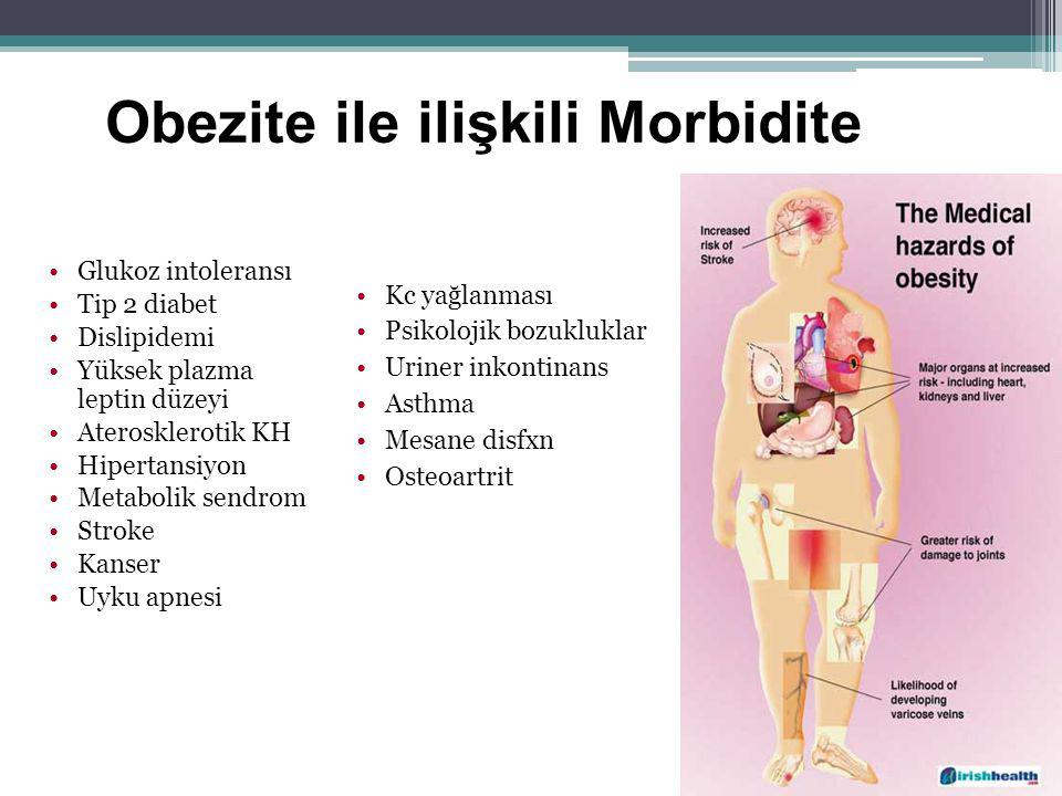 Obezite ile ilişkili Morbidite