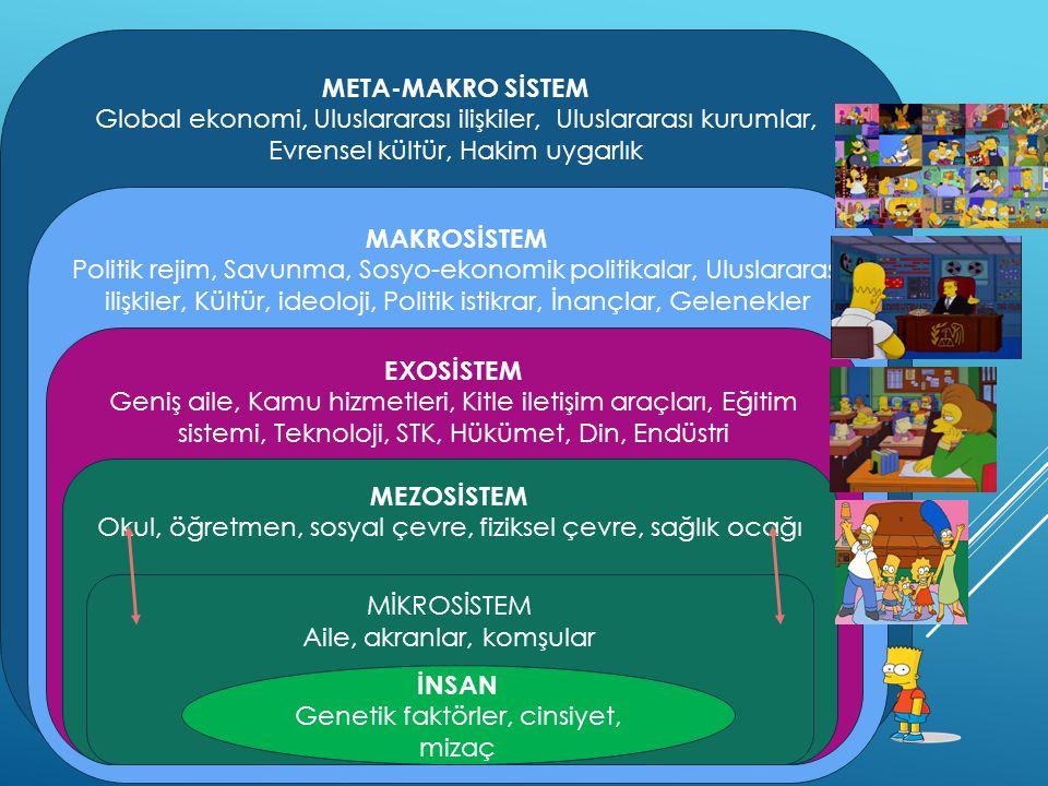 META-MAKRO SİSTEM MAKROSİSTEM EXOSİSTEM MEZOSİSTEM İNSAN