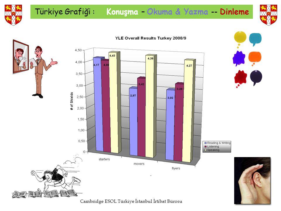 Türkiye Grafiği : Konuşma – Okuma & Yazma -- Dinleme