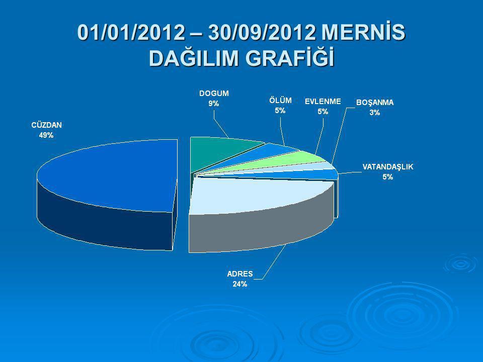 01/01/2012 – 30/09/2012 MERNİS DAĞILIM GRAFİĞİ