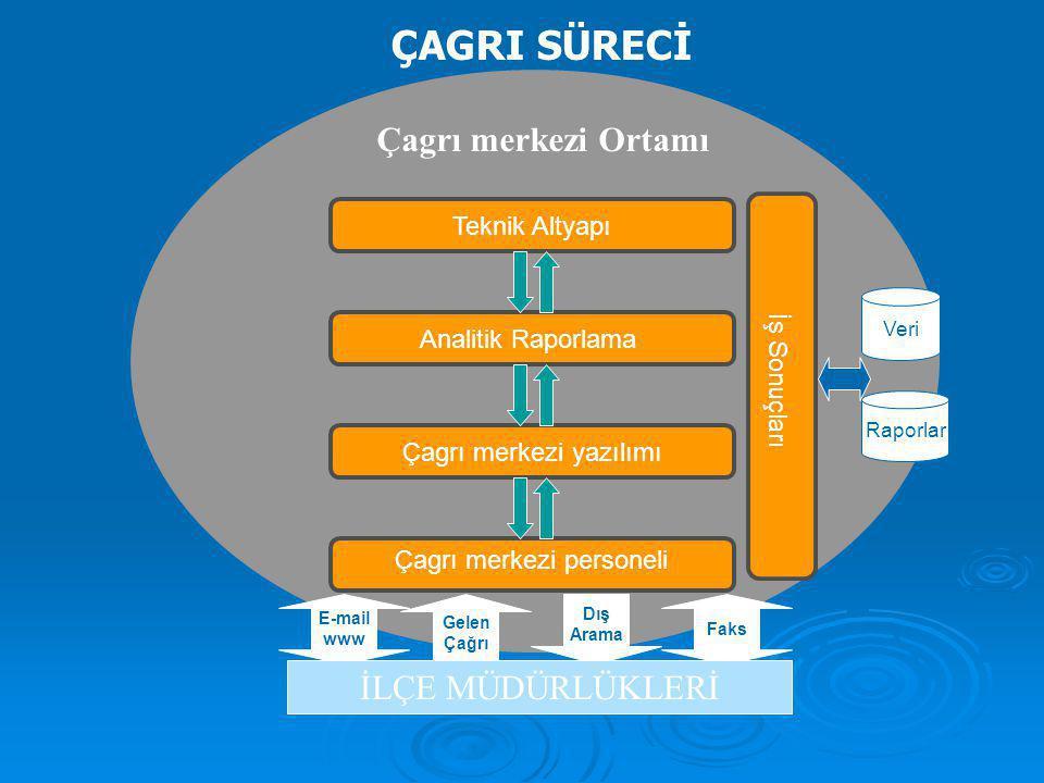 ÇAGRI SÜRECİ Çagrı merkezi Ortamı İLÇE MÜDÜRLÜKLERİ Teknik Altyapı