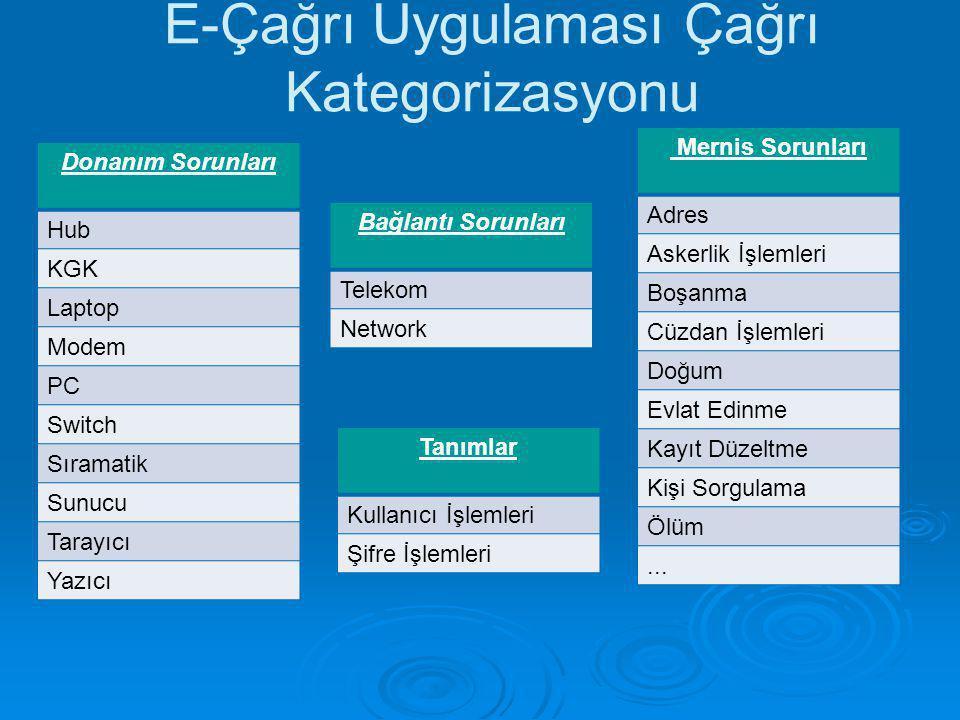 E-Çağrı Uygulaması Çağrı Kategorizasyonu