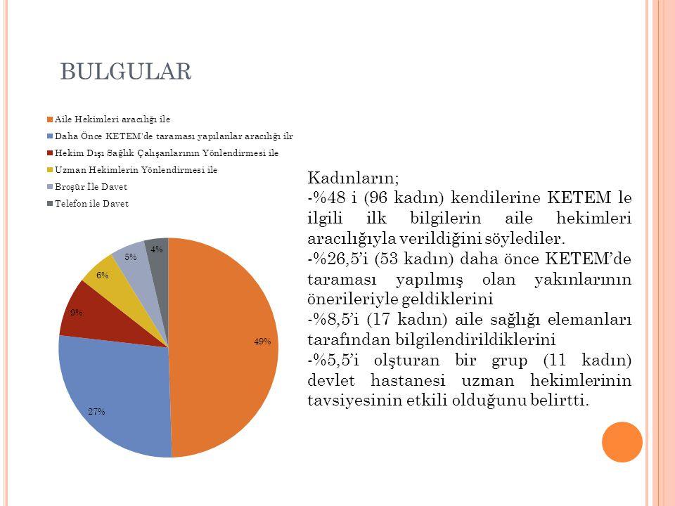 bulgular Kadınların; -%48 i (96 kadın) kendilerine KETEM le ilgili ilk bilgilerin aile hekimleri aracılığıyla verildiğini söylediler.