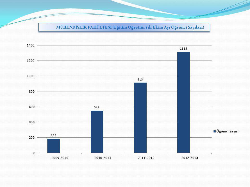 MÜHENDİSLİK FAKÜLTESİ (Eğitim Öğretim Yılı Ekim Ayı Öğrenci Sayıları)