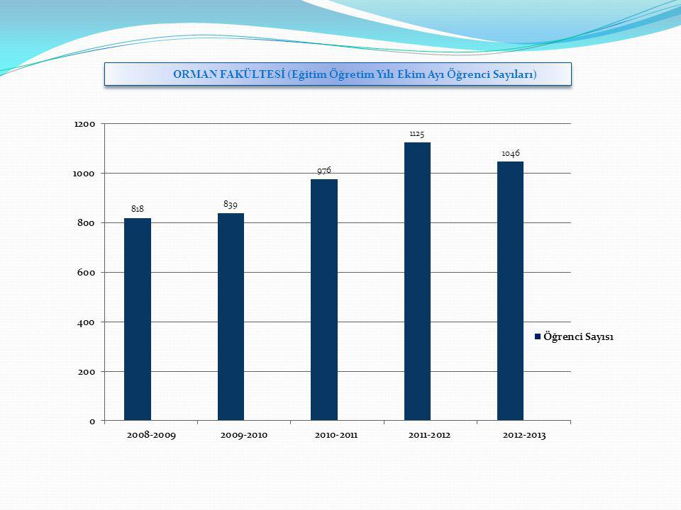 ORMAN FAKÜLTESİ (Eğitim Öğretim Yılı Ekim Ayı Öğrenci Sayıları)