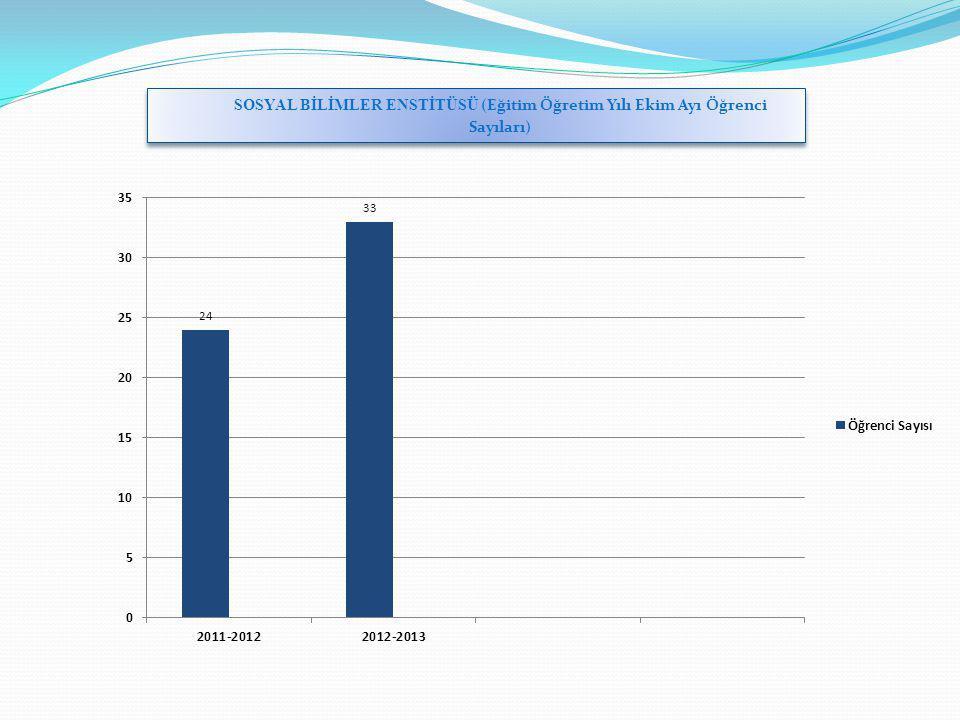 SOSYAL BİLİMLER ENSTİTÜSÜ (Eğitim Öğretim Yılı Ekim Ayı Öğrenci Sayıları)
