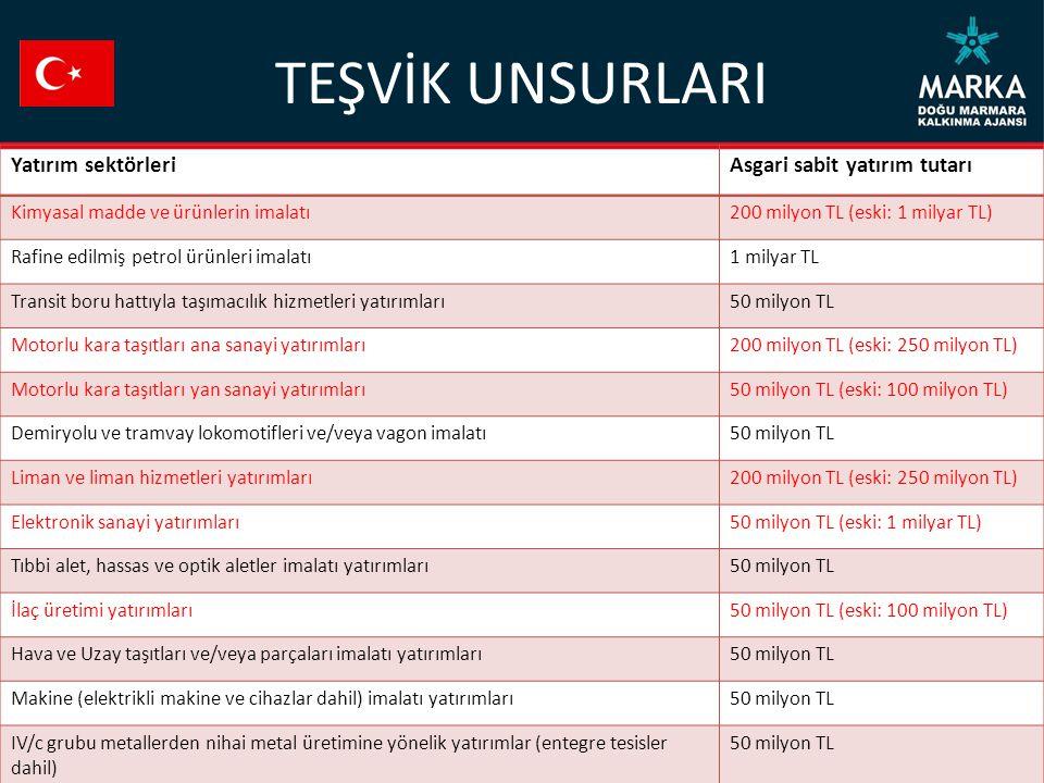 TEŞVİK UNSURLARI Yatırım sektörleri Asgari sabit yatırım tutarı