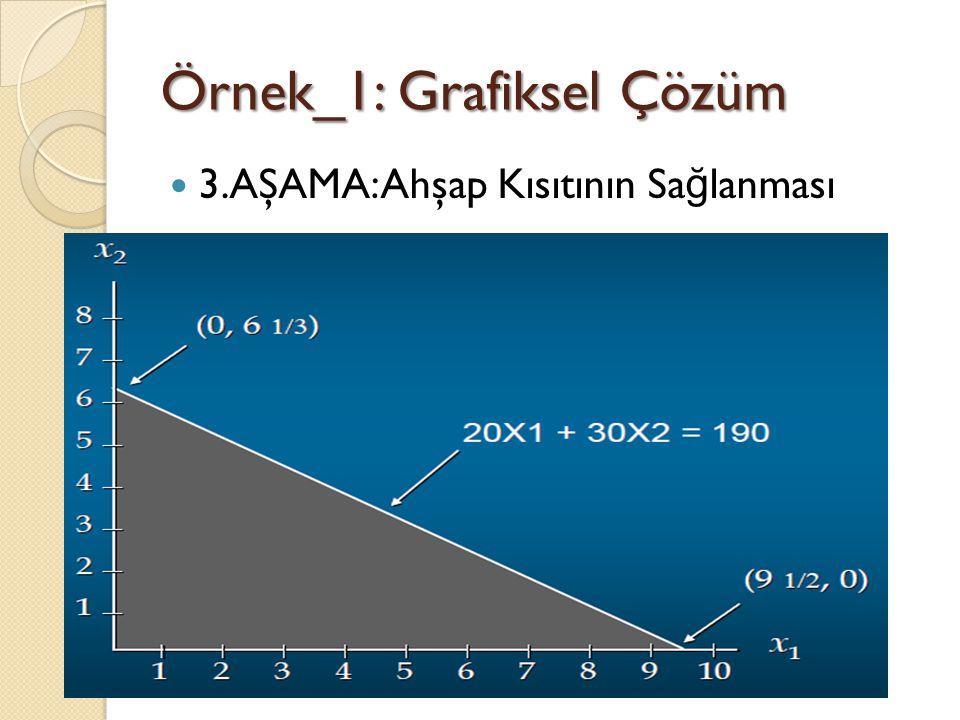 Örnek_1: Grafiksel Çözüm