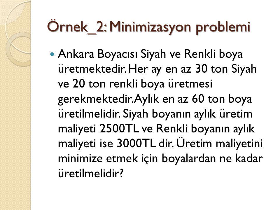 Örnek_2: Minimizasyon problemi