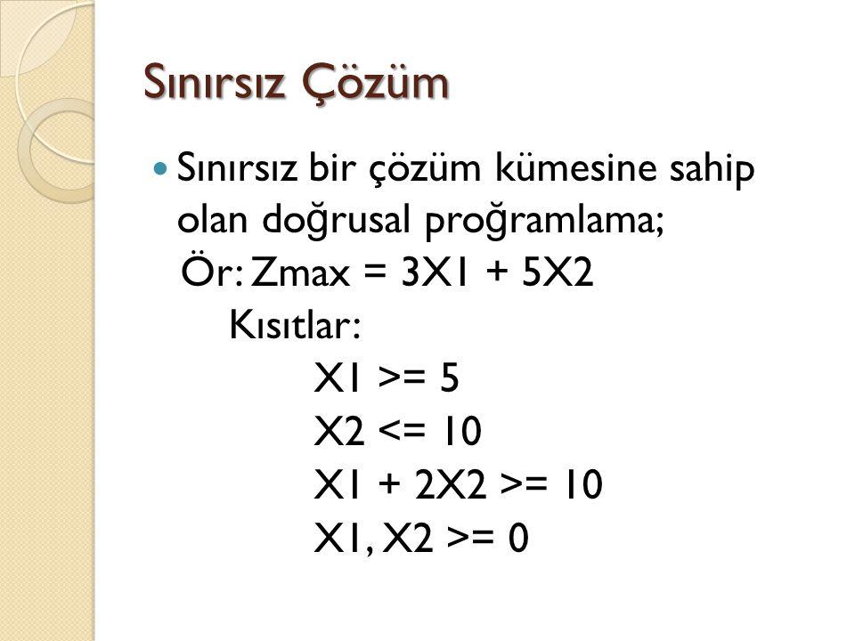 Sınırsız Çözüm Sınırsız bir çözüm kümesine sahip olan doğrusal proğramlama; Ör: Zmax = 3X1 + 5X2.