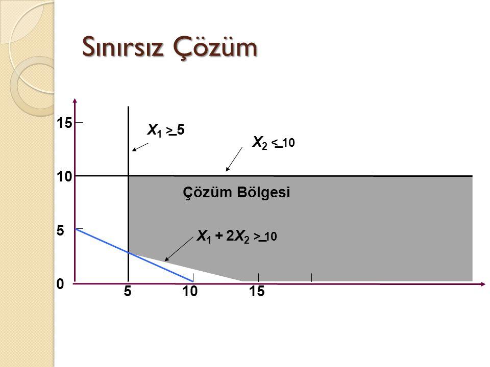 Sınırsız Çözüm 15 X1 > 5 X2 < 10 10 5 Çözüm Bölgesi