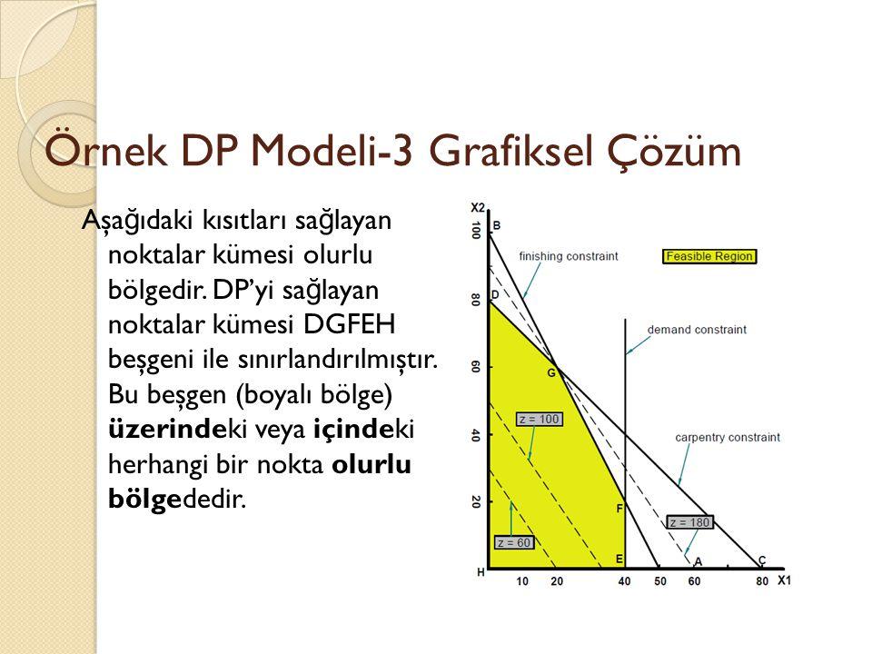 Örnek DP Modeli-3 Grafiksel Çözüm