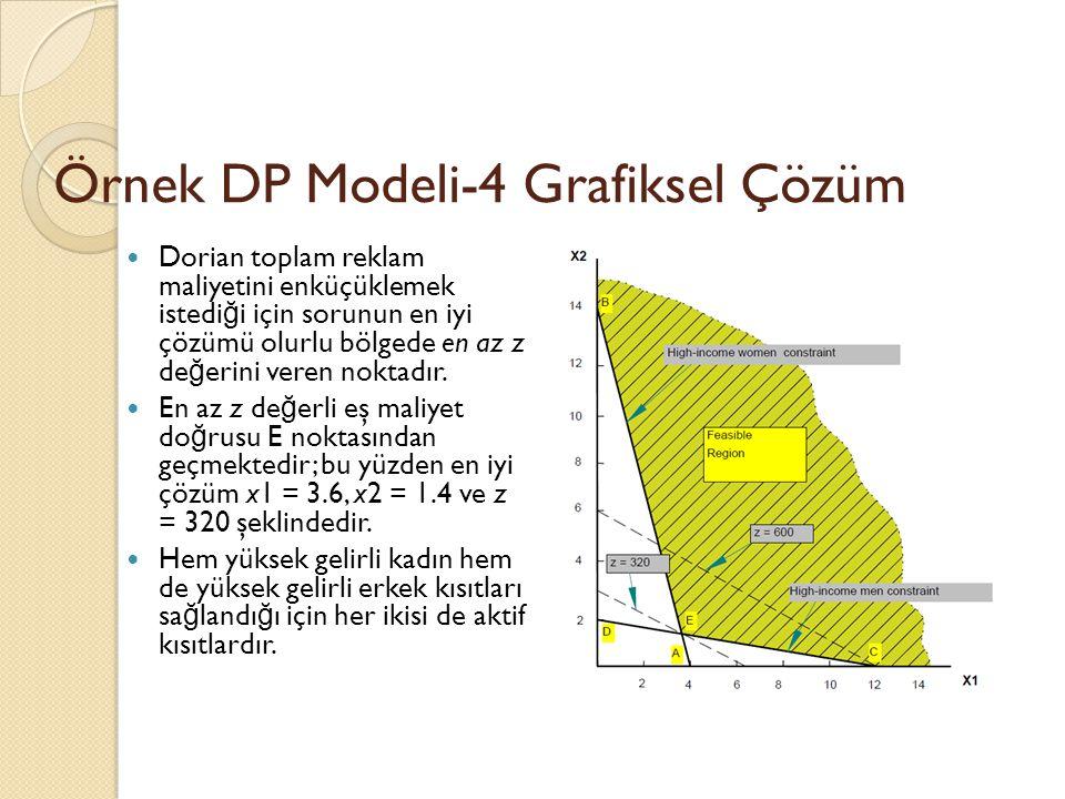 Örnek DP Modeli-4 Grafiksel Çözüm