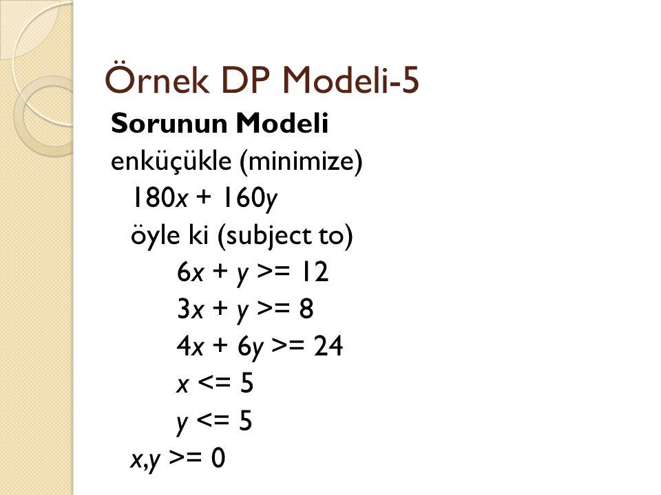 Örnek DP Modeli-5 Sorunun Modeli enküçükle (minimize) 180x + 160y