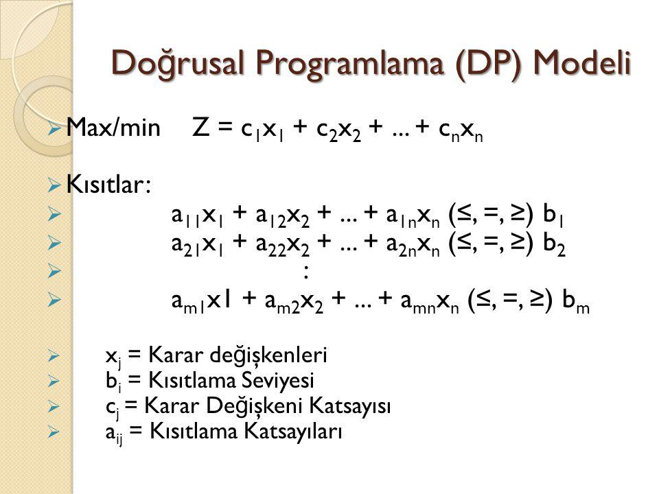 Doğrusal Programlama (DP) Modeli