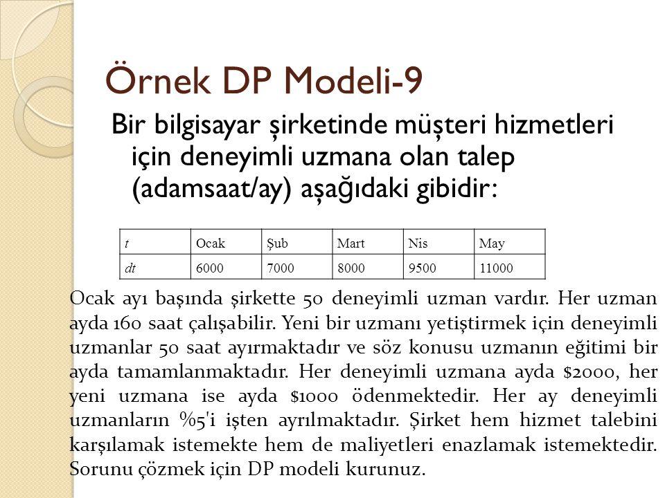 Örnek DP Modeli-9 Bir bilgisayar şirketinde müşteri hizmetleri için deneyimli uzmana olan talep (adamsaat/ay) aşağıdaki gibidir: