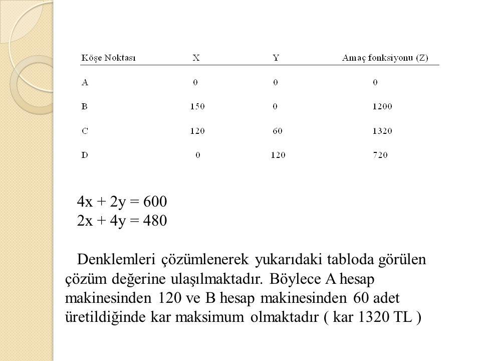4x + 2y = 600 2x + 4y = 480.