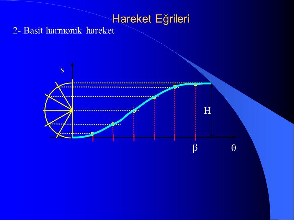 Hareket Eğrileri 2- Basit harmonik hareket s H b q