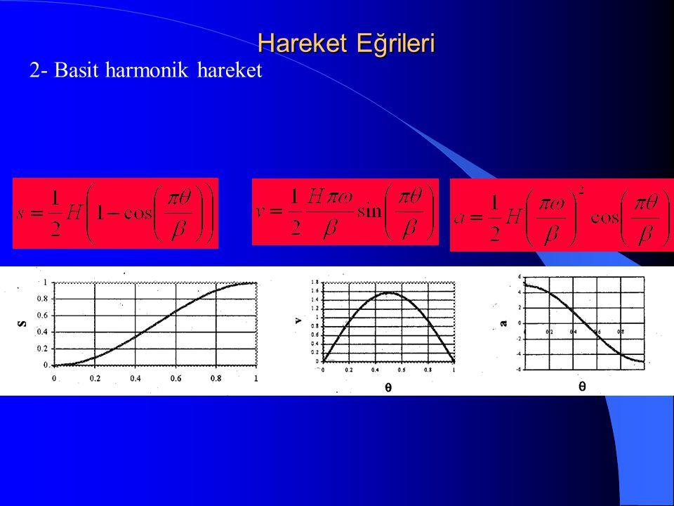 Hareket Eğrileri 2- Basit harmonik hareket