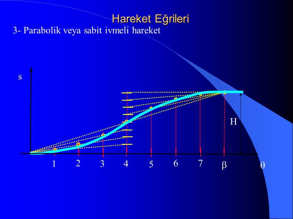 Hareket Eğrileri 3- Parabolik veya sabit ivmeli hareket s H 1 2 3 4 5