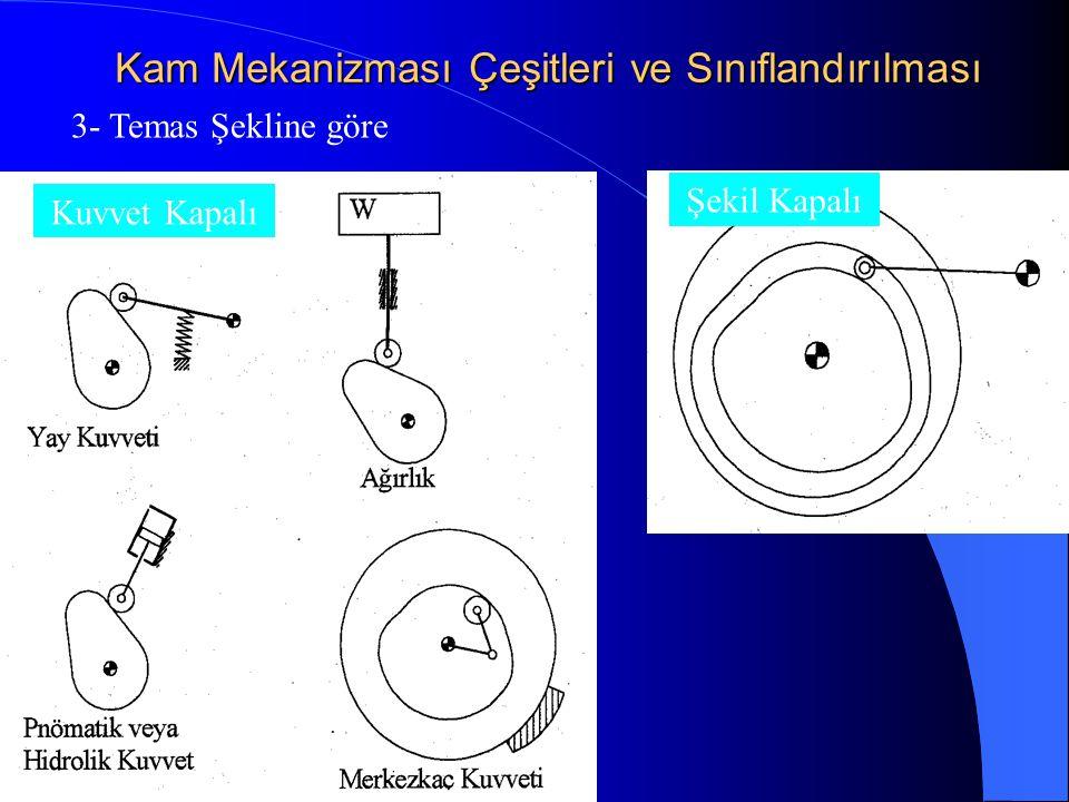 Kam Mekanizması Çeşitleri ve Sınıflandırılması