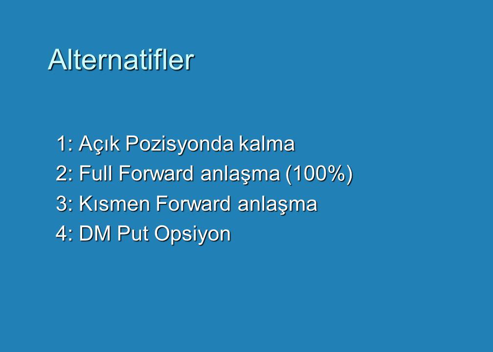 Alternatifler 1: Açık Pozisyonda kalma 2: Full Forward anlaşma (100%)