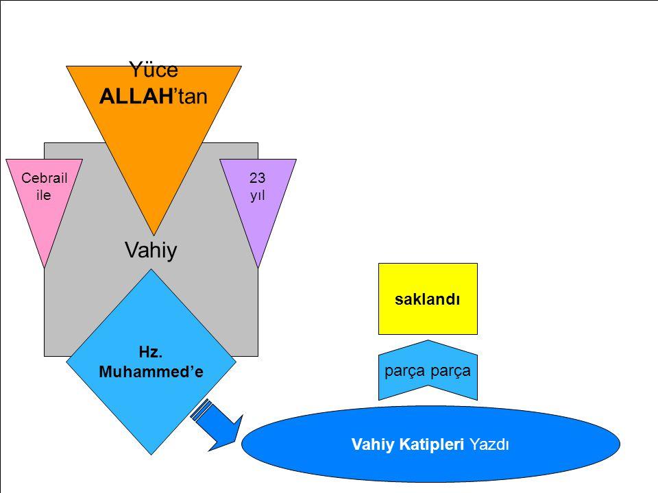 Kur'ân-ı Kerim'in Hz.Muhammed'e İndirilişi